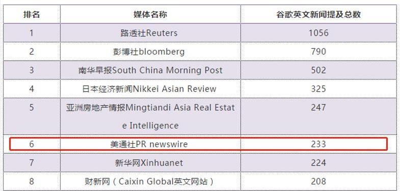 """极速PK10—极速大发PK10进入""""中国国际传播力""""系列报告之""""传播中国企业国际媒体""""十强"""