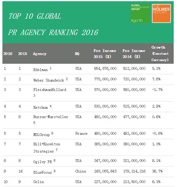 016全球公关公司排行榜Top