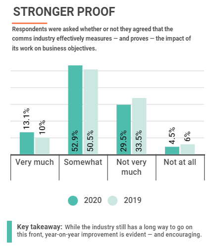 Cision & PRWeek Comms Report 2020 - PR Newswire 2020 Comms Trends