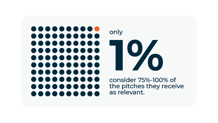 Cision State of the Media 2020 Report