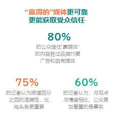 赢媒体崛起,驱动公关数字化传播转型(极速赛车k8-刘晓林)——极速赛车k82018新传播年度论坛演讲资料